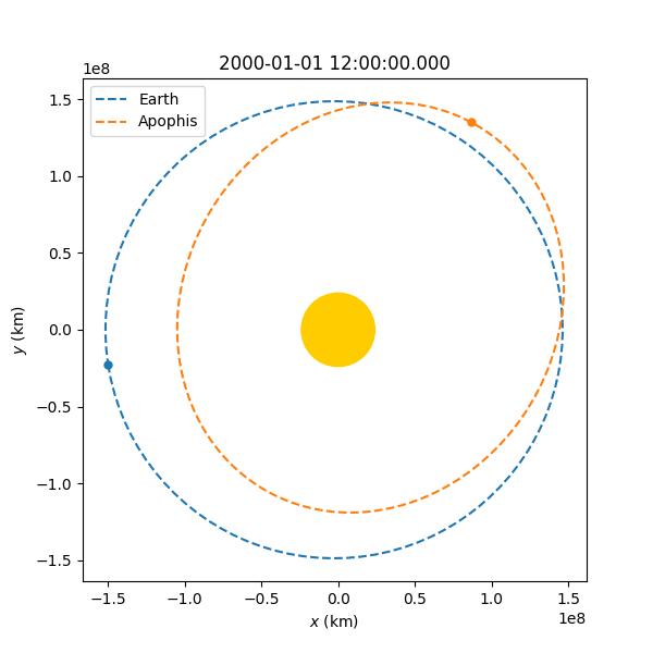 Apophis Orbit