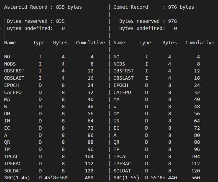 DASTCOM5 byte map