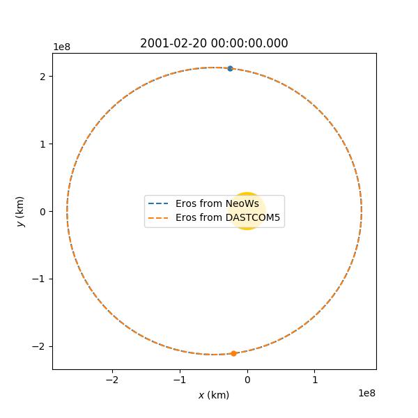 Eros orbit comparison